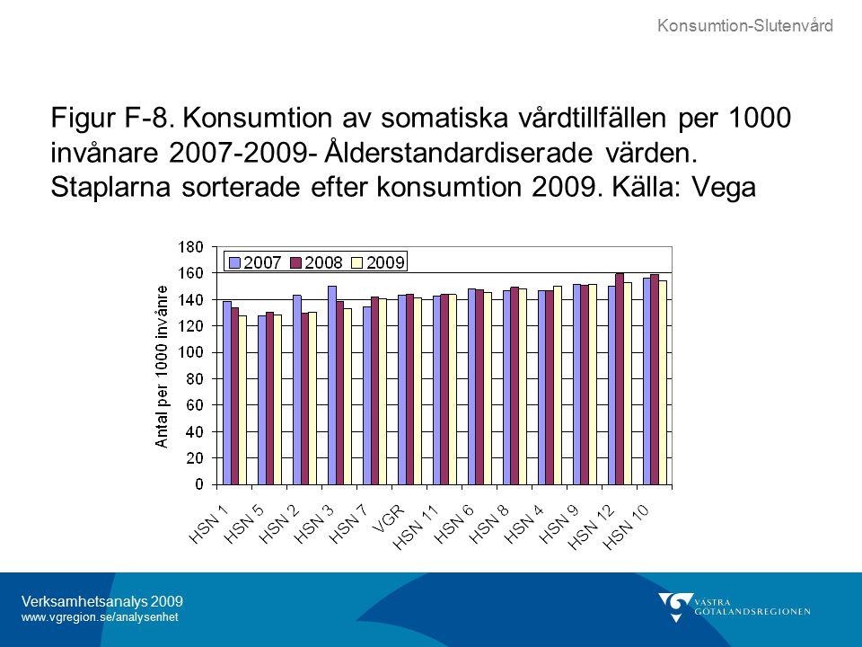 Verksamhetsanalys 2009 www.vgregion.se/analysenhet Figur F-8.