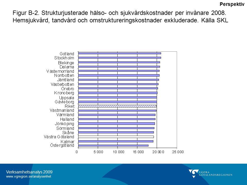Verksamhetsanalys 2009 www.vgregion.se/analysenhet Figur B-2.