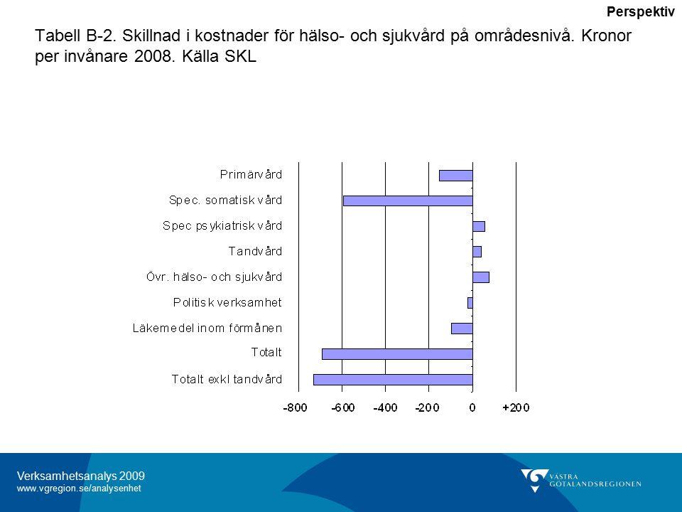 Verksamhetsanalys 2009 www.vgregion.se/analysenhet Tabell B-2.