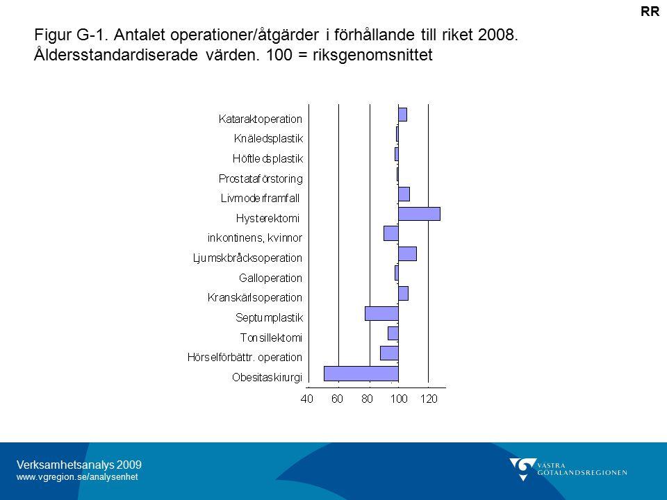 Verksamhetsanalys 2009 www.vgregion.se/analysenhet Figur G-1.
