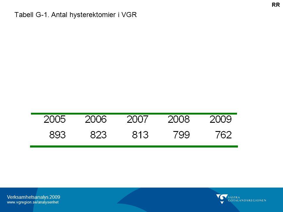 Verksamhetsanalys 2009 www.vgregion.se/analysenhet Tabell G-1. Antal hysterektomier i VGR RR