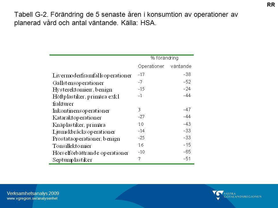 Verksamhetsanalys 2009 www.vgregion.se/analysenhet Tabell G-2.