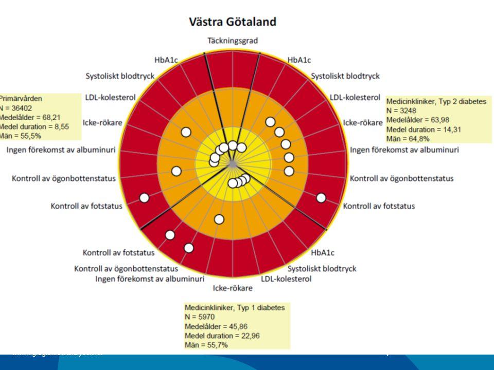 Verksamhetsanalys 2009 www.vgregion.se/analysenhet
