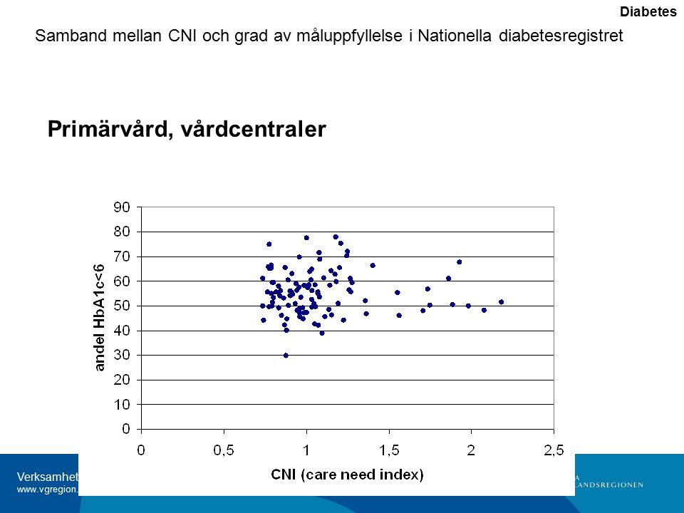 Verksamhetsanalys 2009 www.vgregion.se/analysenhet Samband mellan CNI och grad av måluppfyllelse i Nationella diabetesregistret Diabetes Primärvård, vårdcentraler