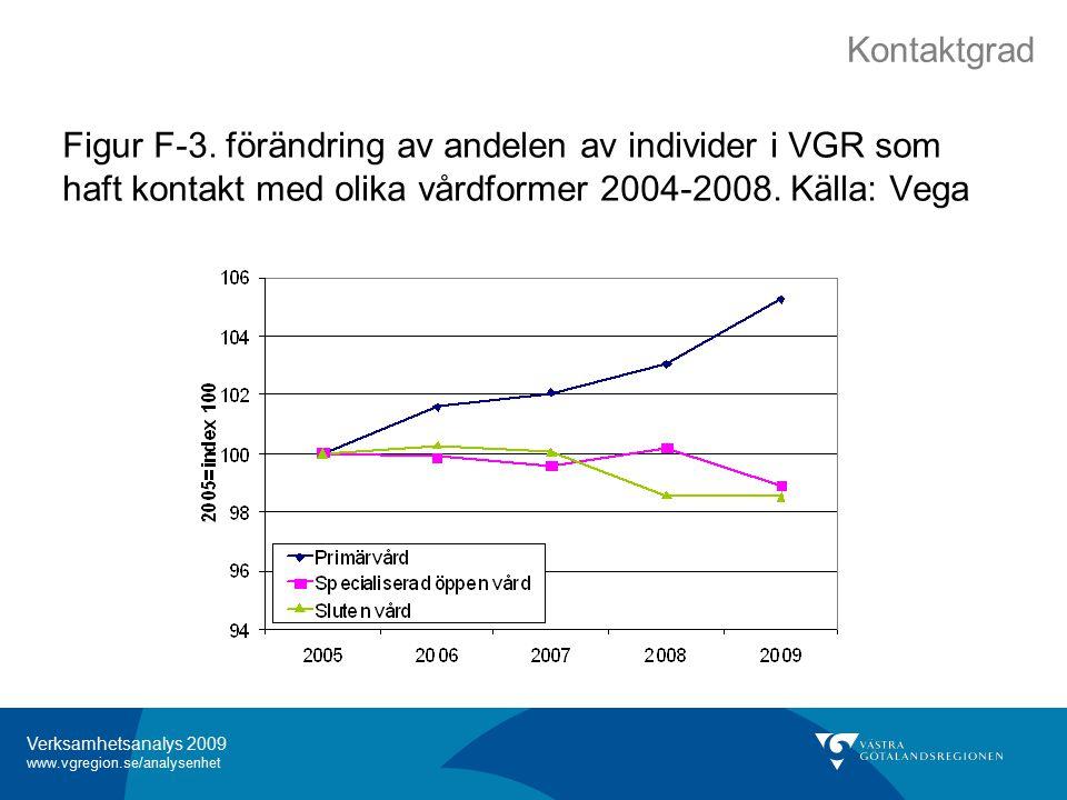 Verksamhetsanalys 2009 www.vgregion.se/analysenhet Figur F-3.