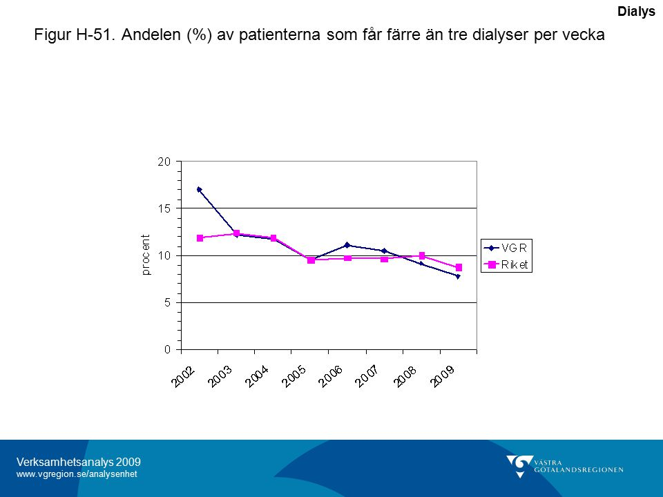 Verksamhetsanalys 2009 www.vgregion.se/analysenhet Figur H-51.