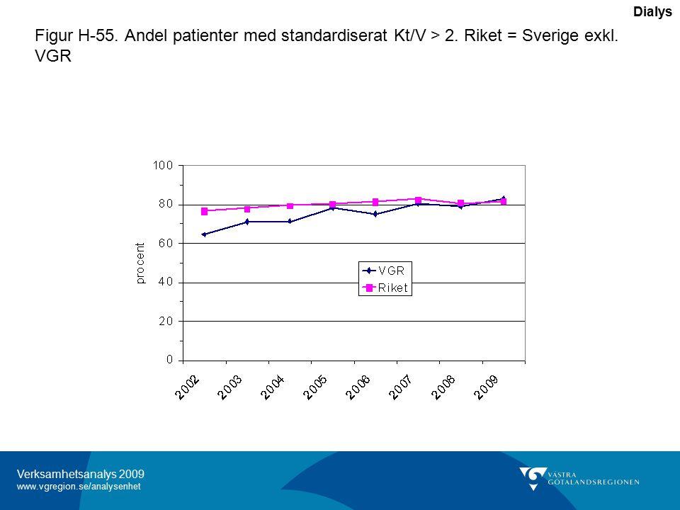 Verksamhetsanalys 2009 www.vgregion.se/analysenhet Figur H-55.