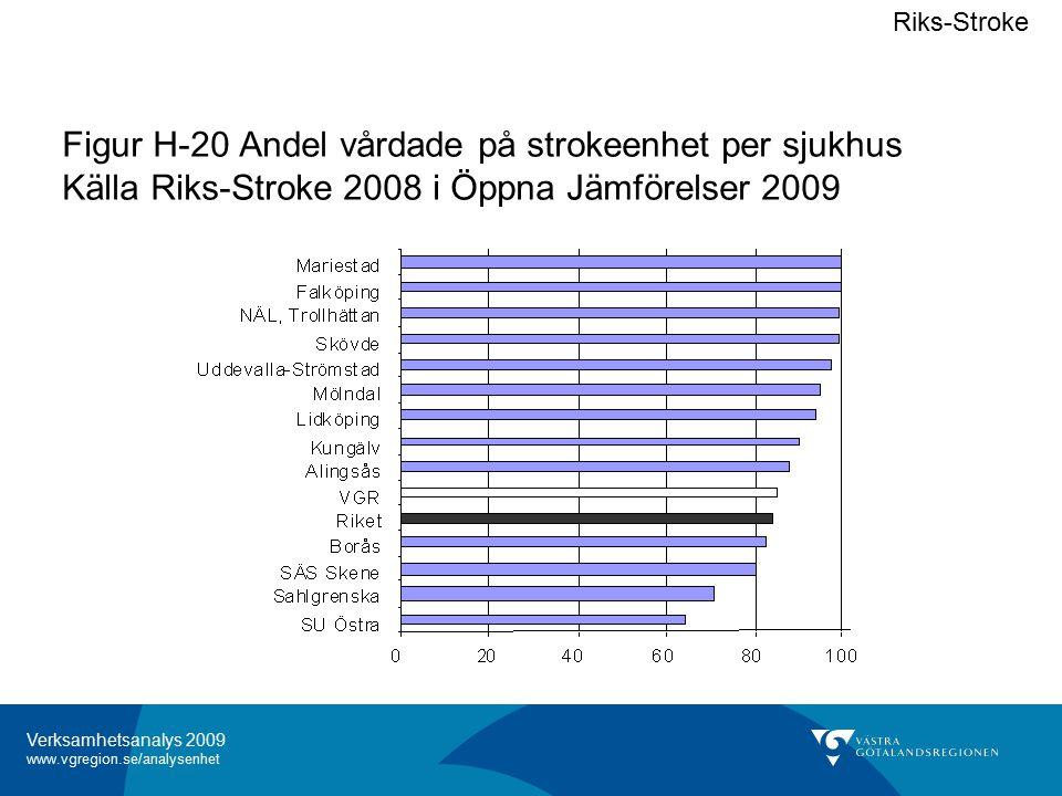 Verksamhetsanalys 2009 www.vgregion.se/analysenhet Figur H-20 Andel vårdade på strokeenhet per sjukhus Källa Riks-Stroke 2008 i Öppna Jämförelser 2009 Riks-Stroke