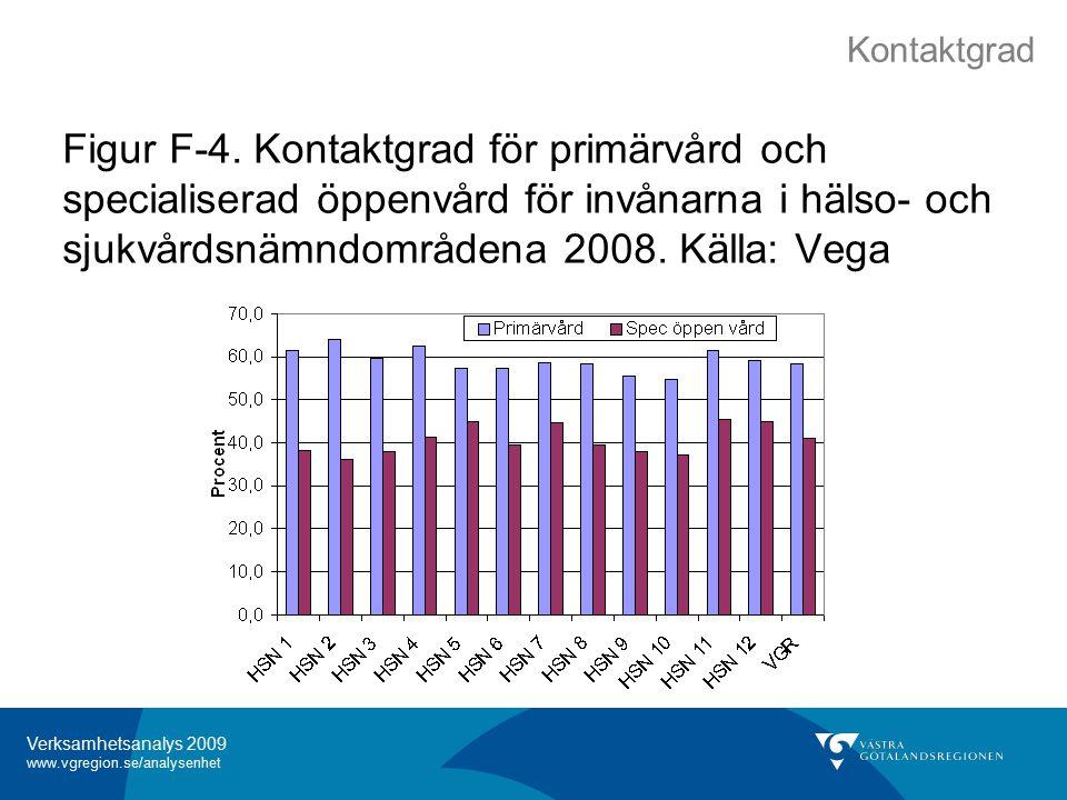 Verksamhetsanalys 2009 www.vgregion.se/analysenhet Figur F-4.
