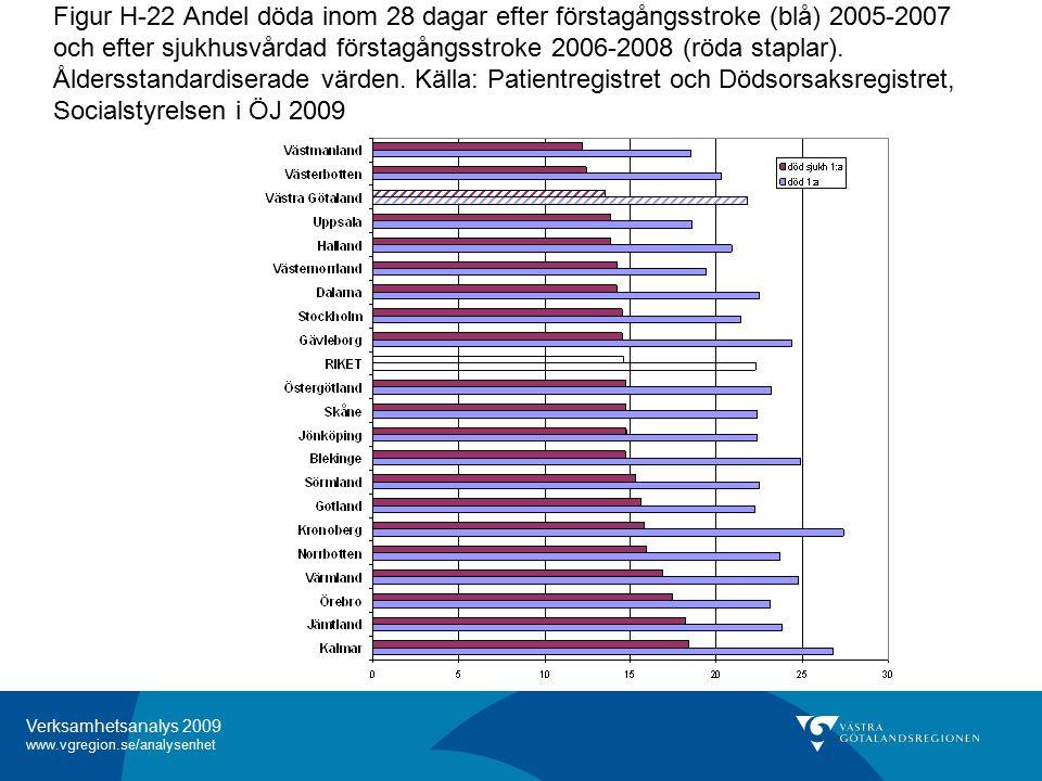 Verksamhetsanalys 2009 www.vgregion.se/analysenhet Figur H-22 Andel döda inom 28 dagar efter förstagångsstroke (blå) 2005-2007 och efter sjukhusvårdad förstagångsstroke 2006-2008 (röda staplar).