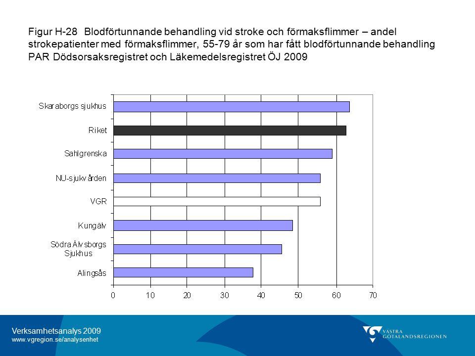 Verksamhetsanalys 2009 www.vgregion.se/analysenhet Figur H-28 Blodförtunnande behandling vid stroke och förmaksflimmer – andel strokepatienter med förmaksflimmer, 55-79 år som har fått blodförtunnande behandling PAR Dödsorsaksregistret och Läkemedelsregistret ÖJ 2009