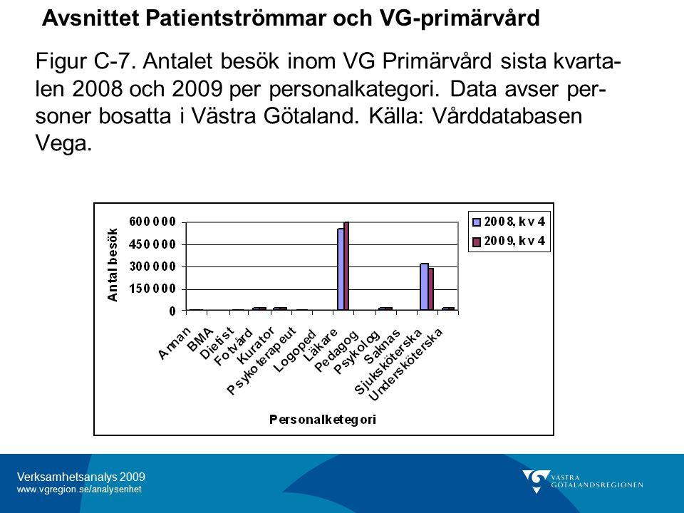 Verksamhetsanalys 2009 www.vgregion.se/analysenhet Figur C-7.
