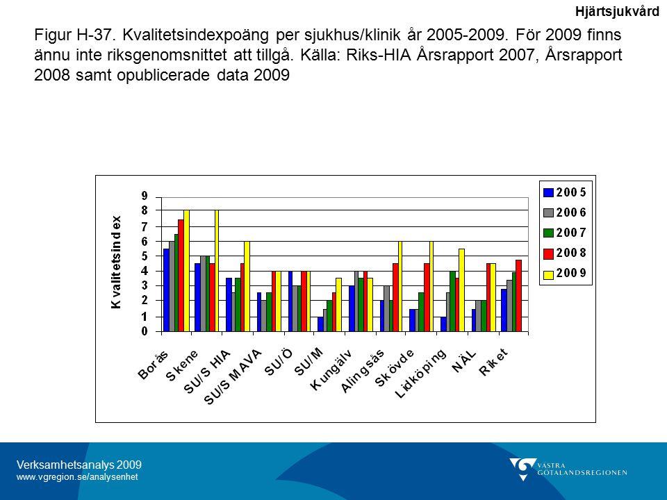 Verksamhetsanalys 2009 www.vgregion.se/analysenhet Figur H-37.