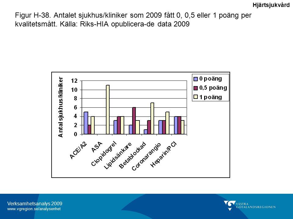 Verksamhetsanalys 2009 www.vgregion.se/analysenhet Figur H-38.