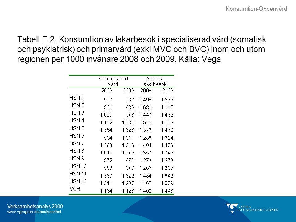 Verksamhetsanalys 2009 www.vgregion.se/analysenhet Tabell F-2.