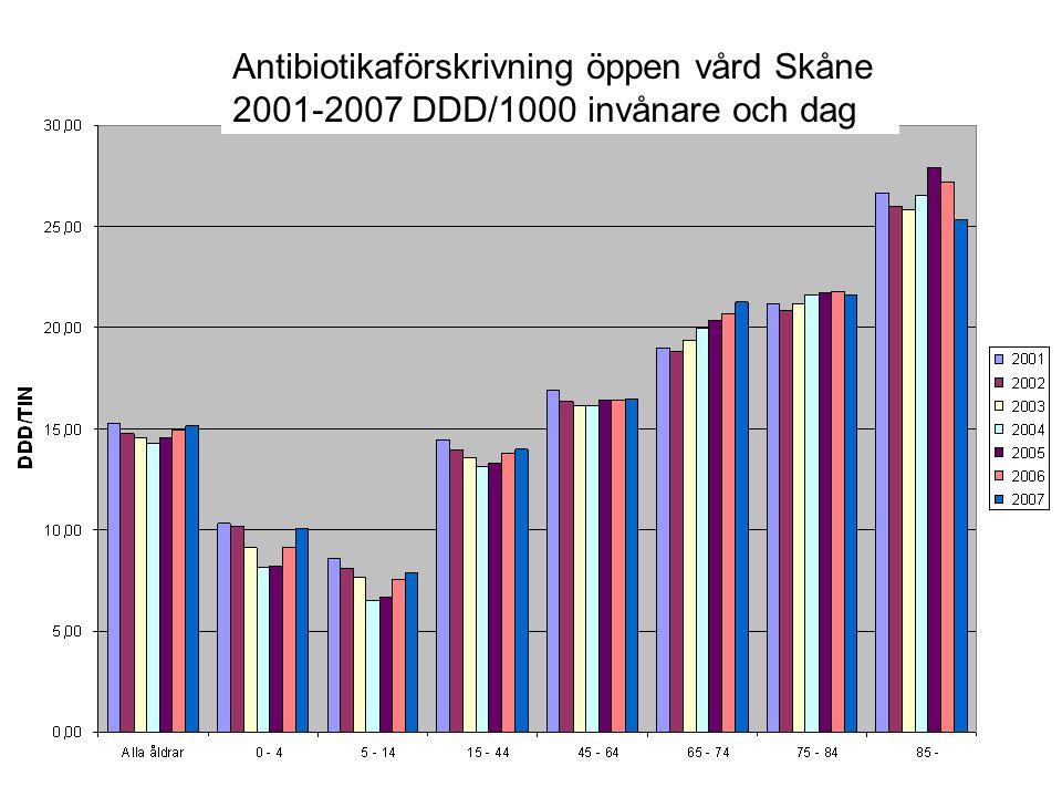 Antibiotikaförskrivning öppen vård Skåne 2001-2007 DDD/1000 invånare och dag