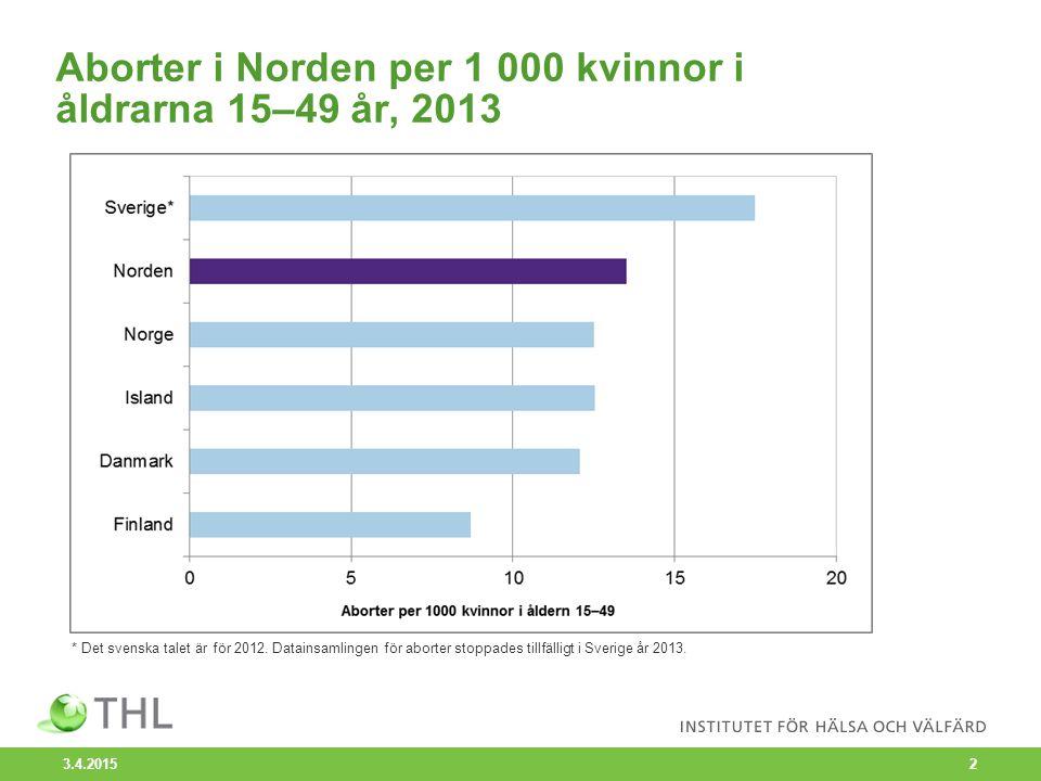 Aborter i Norden per 1 000 kvinnor i åldrarna 15–49 år, 2013 3.4.2015 2 * Det svenska talet är för 2012. Datainsamlingen för aborter stoppades tillfäl