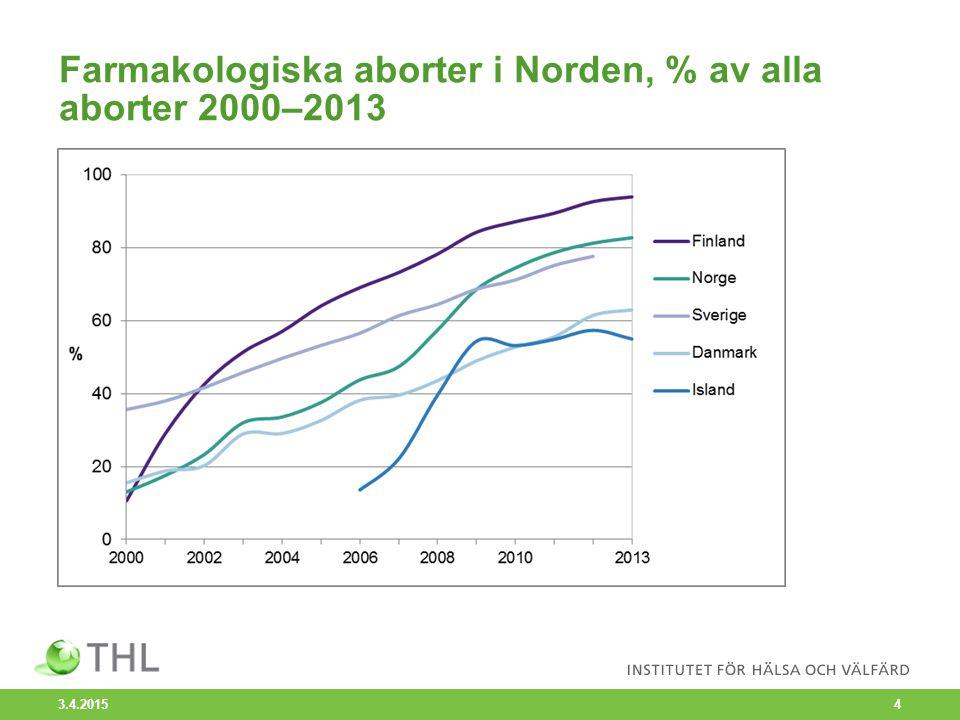 Farmakologiska aborter i Norden, % av alla aborter 2000–2013 3.4.2015 4