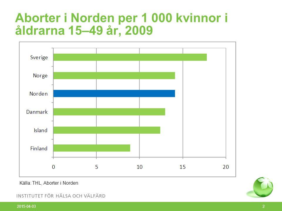 Aborter i Norden per 1 000 kvinnor i åldrarna 15–49 år, 2009 2015-04-03 2 Källa: THL, Aborter i Norden