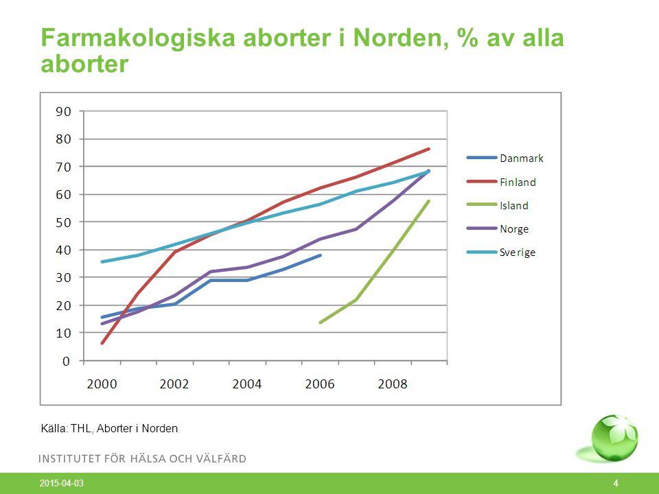 Farmakologiska aborter i Norden, % av alla aborter 2015-04-03 4 Källa: THL, Aborter i Norden