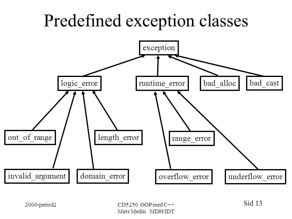 Sid 13 2000-period2CD5250 OOP med C++ Mats Medin MDH/IDT Predefined exception classes invalid_argument out_of_rangelength_error domain_error exception