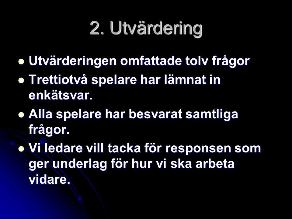 Utvärderingens omfattning 1.Regelbunden barmarksträning inför hockeysäsongen.