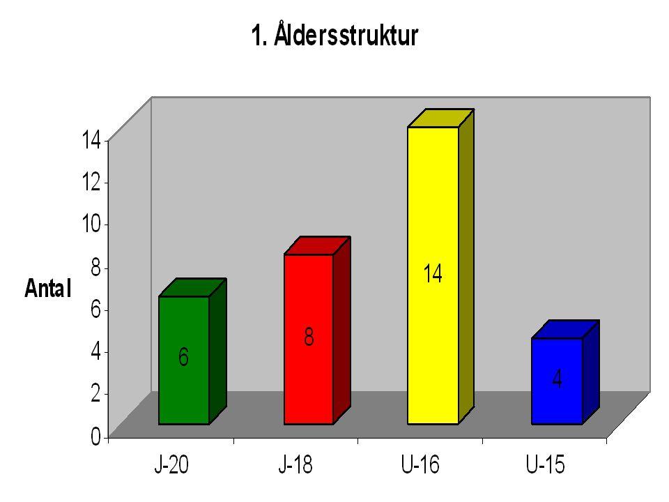 Matchplanering -sekretariat 13/119.30Forshaga - Säffle 16/111.30Forshaga – Viking HC 24/113.30Forshaga – Skåre BK 3/219.00Forshaga – Grums hockey 9/219.00Forshaga – Kils AIK 14/213.30Forshaga – Arvika HC * 3/319.00Forshaga – Skåre BK *