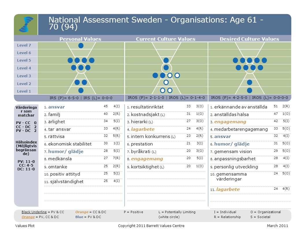 National Assessment Sweden - Organisations: Age 61 - 70 (94) Level 7 Level 6 Level 5 Level 4 Level 3 Level 2 Level 1 Personal ValuesCurrent Culture ValuesDesired Culture Values IRS (P)= 6-5-0 | IRS (L)= 0-0-0 IROS (P)= 2-1-1-0 | IROS (L)= 0-1-4-0IROS (P)= 4-2-5-0 | IROS (L)= 0-0-0-0 Värderinga r som matchar PV - CC0 CC - DC2 PV - DC2 Hälsoindex (Möjligtvis begränsan de) PV: 11-0 CC: 4-5 DC: 11-0 1.