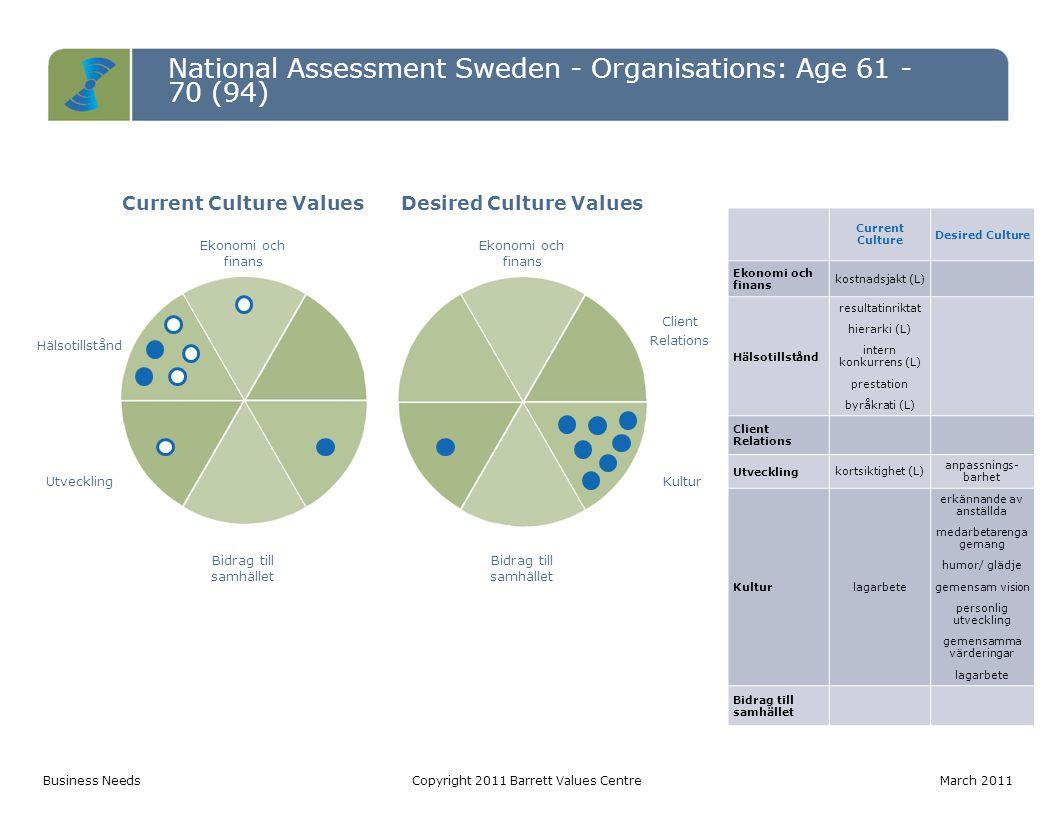 National Assessment Sweden - Organisations: Age 61 - 70 (94) Current Culture ValuesDesired Culture Values Ekonomi och finans Hälsotillstånd Client Rel