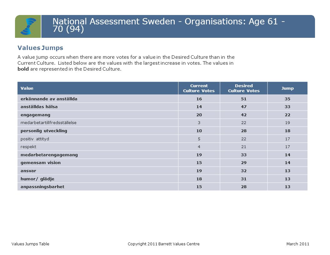 National Assessment Sweden - Organisations: Age 61 - 70 (94) Values Jumps TableCopyright 2011 Barrett Values Centre March 2011 Value Current Culture V