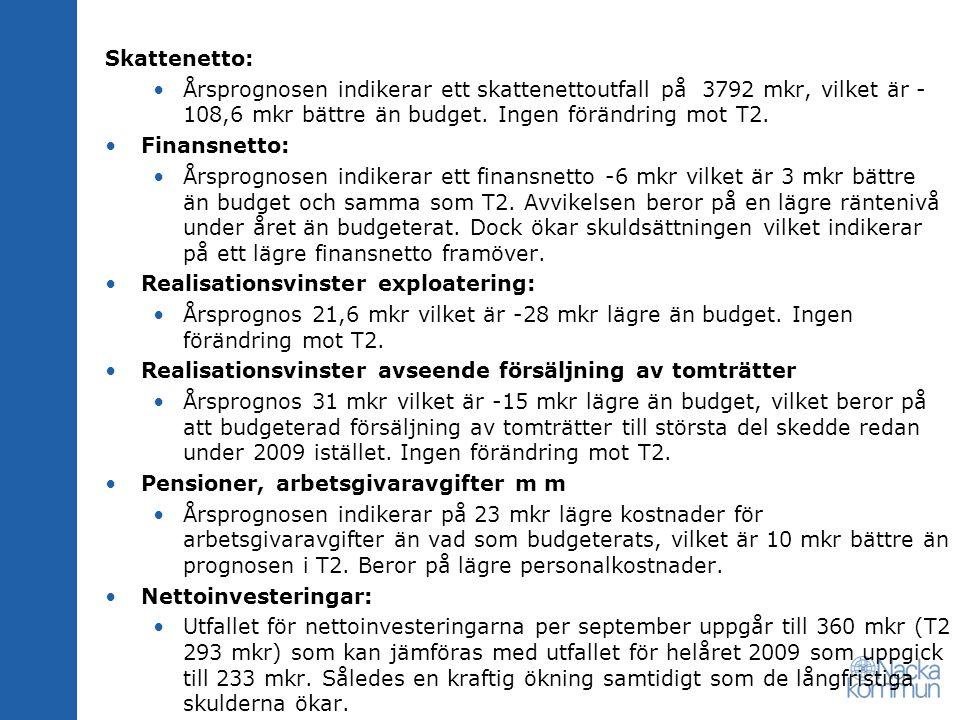 Skattenetto: Årsprognosen indikerar ett skattenettoutfall på 3792 mkr, vilket är - 108,6 mkr bättre än budget. Ingen förändring mot T2. Finansnetto: Å