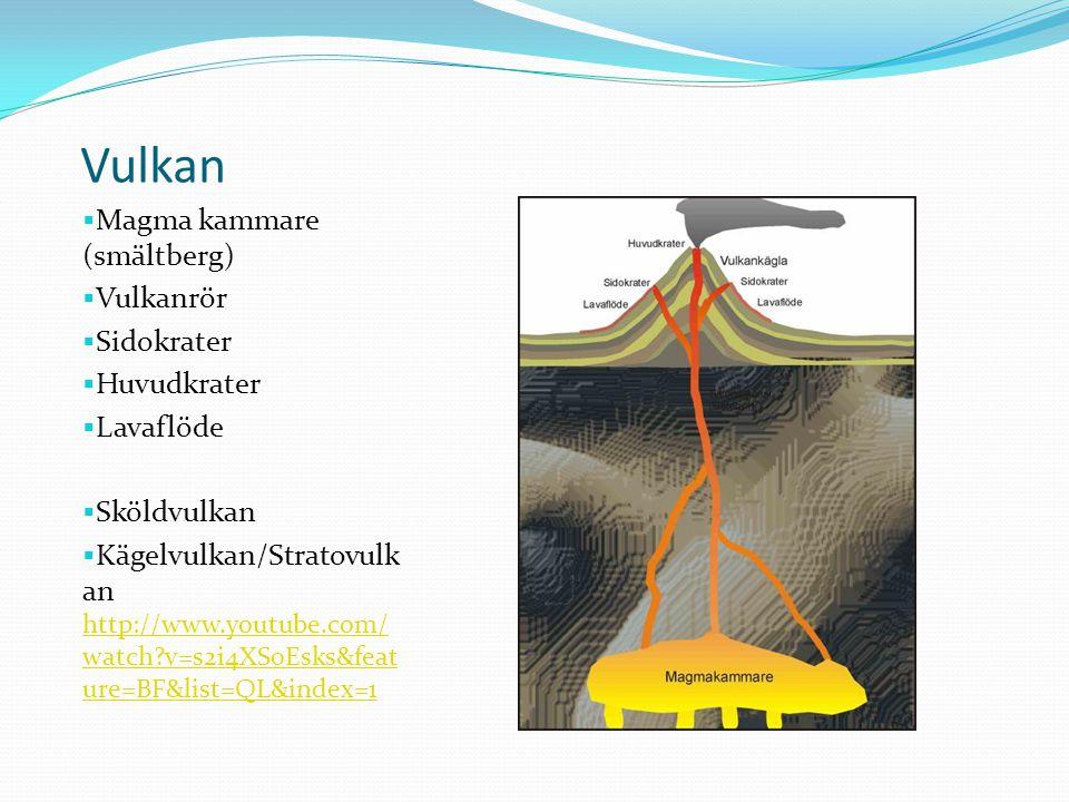 Vulkan  Magma kammare (smältberg)  Vulkanrör  Sidokrater  Huvudkrater  Lavaflöde  Sköldvulkan  Kägelvulkan/Stratovulk an http://www.youtube.com