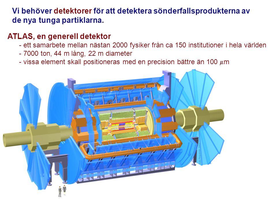 Vi behöver detektorer för att detektera sönderfallsprodukterna av de nya tunga partiklarna. ATLAS, en generell detektor - ett samarbete mellan nästan