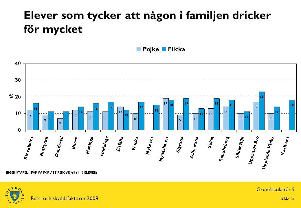 Grundskolan år 9 Risk- och skyddsfaktorer 2008 BILD 15 Elever som tycker att någon i familjen dricker för mycket