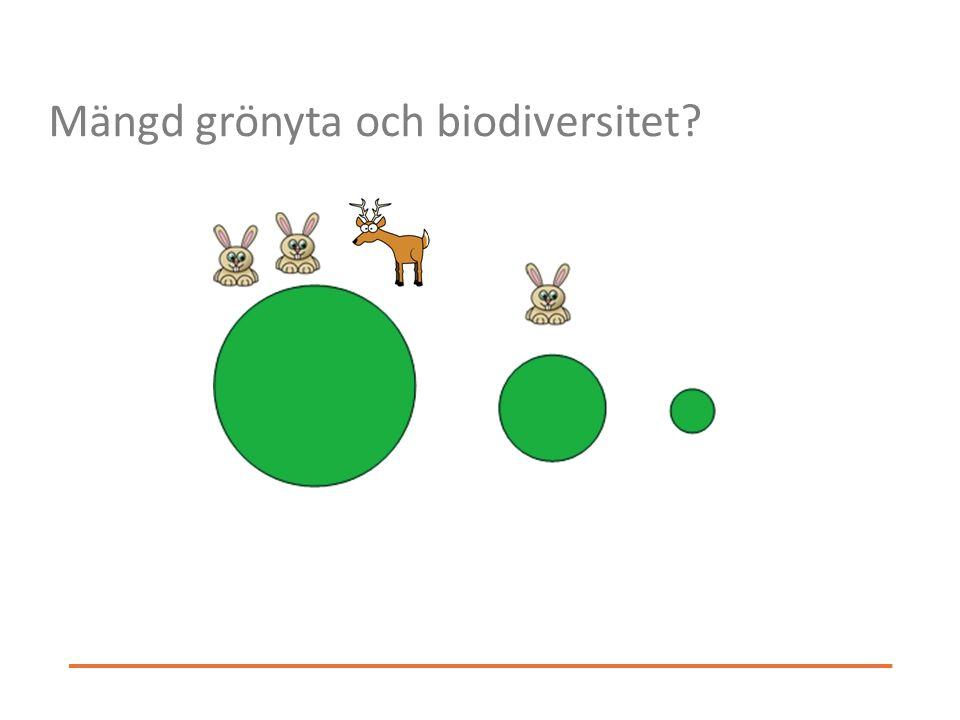 Mängd grönyta och biodiversitet