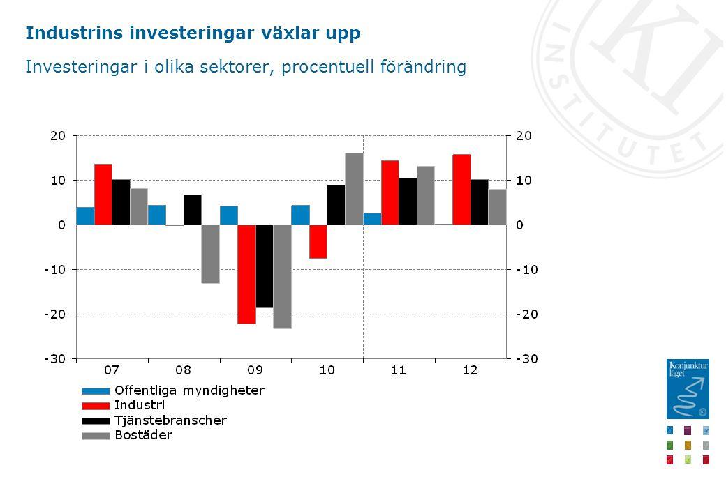 Industrins investeringar växlar upp Investeringar i olika sektorer, procentuell förändring