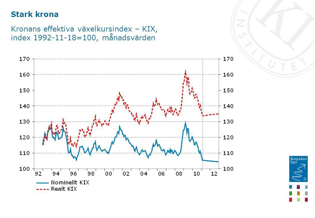 Stark krona Kronans effektiva växelkursindex – KIX, index 1992-11-18=100, månadsvärden