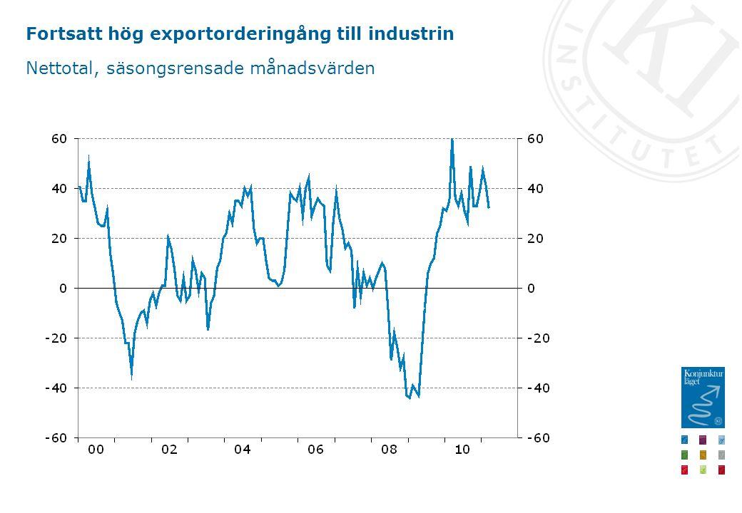 Fortsatt hög exportorderingång till industrin Nettotal, säsongsrensade månadsvärden