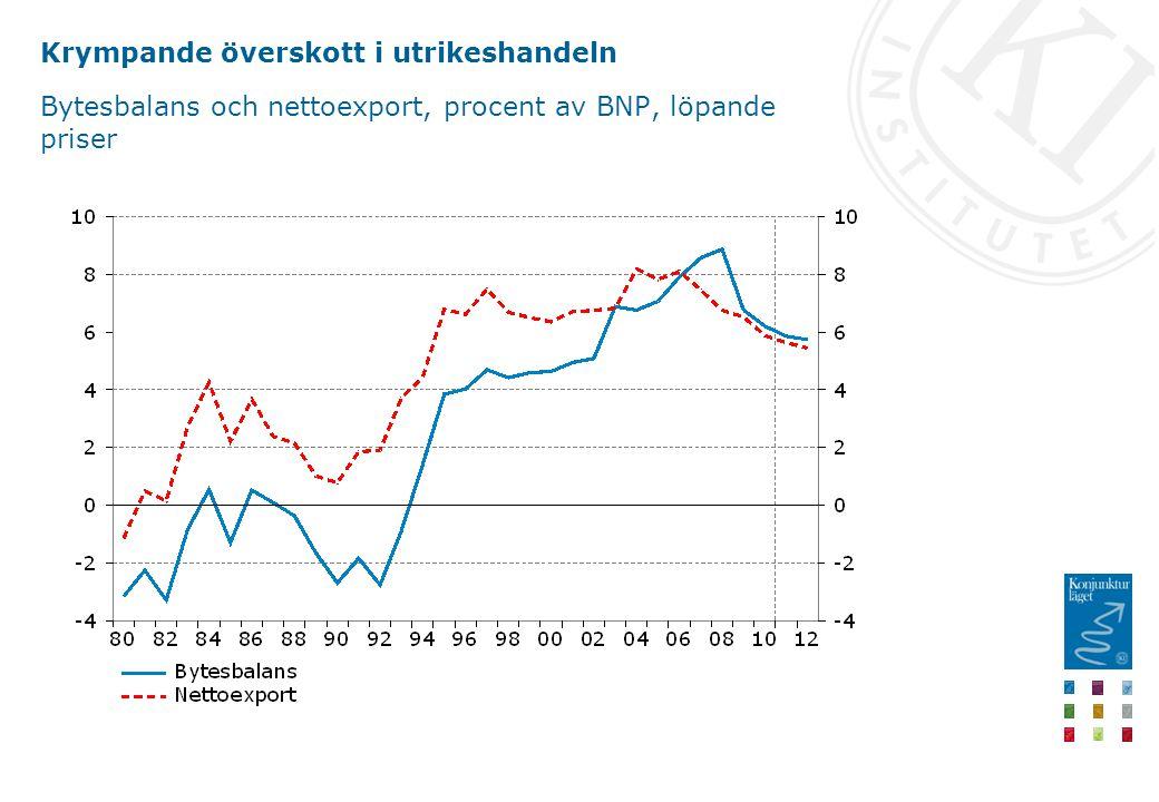 Krympande överskott i utrikeshandeln Bytesbalans och nettoexport, procent av BNP, löpande priser