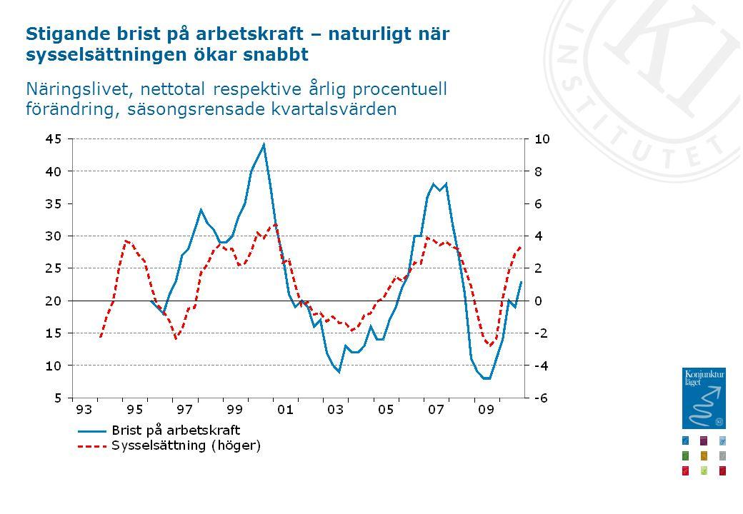 Stigande brist på arbetskraft – naturligt när sysselsättningen ökar snabbt Näringslivet, nettotal respektive årlig procentuell förändring, säsongsrensade kvartalsvärden