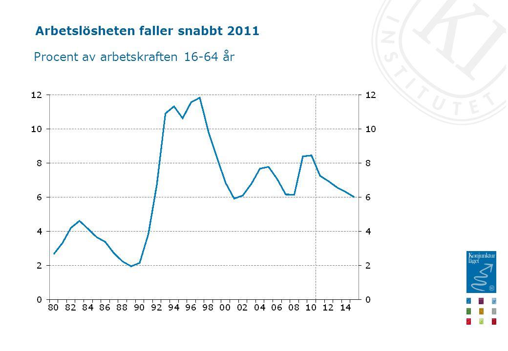 Arbetslösheten faller snabbt 2011 Procent av arbetskraften 16-64 år