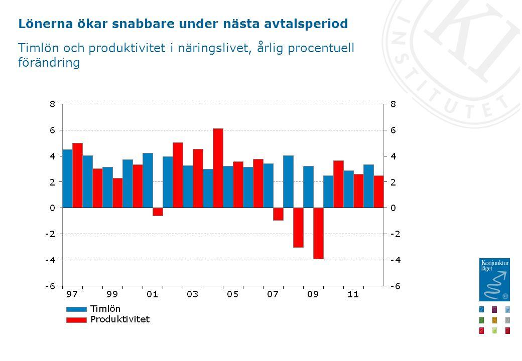 Lönerna ökar snabbare under nästa avtalsperiod Timlön och produktivitet i näringslivet, årlig procentuell förändring