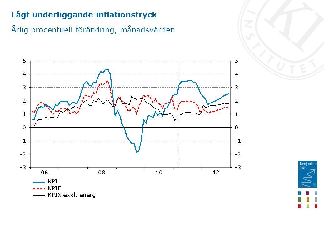 Lågt underliggande inflationstryck Årlig procentuell förändring, månadsvärden