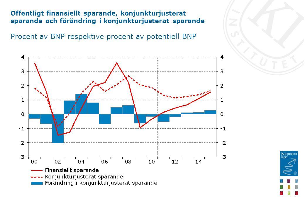 Offentligt finansiellt sparande, konjunkturjusterat sparande och förändring i konjunkturjusterat sparande Procent av BNP respektive procent av potentiell BNP
