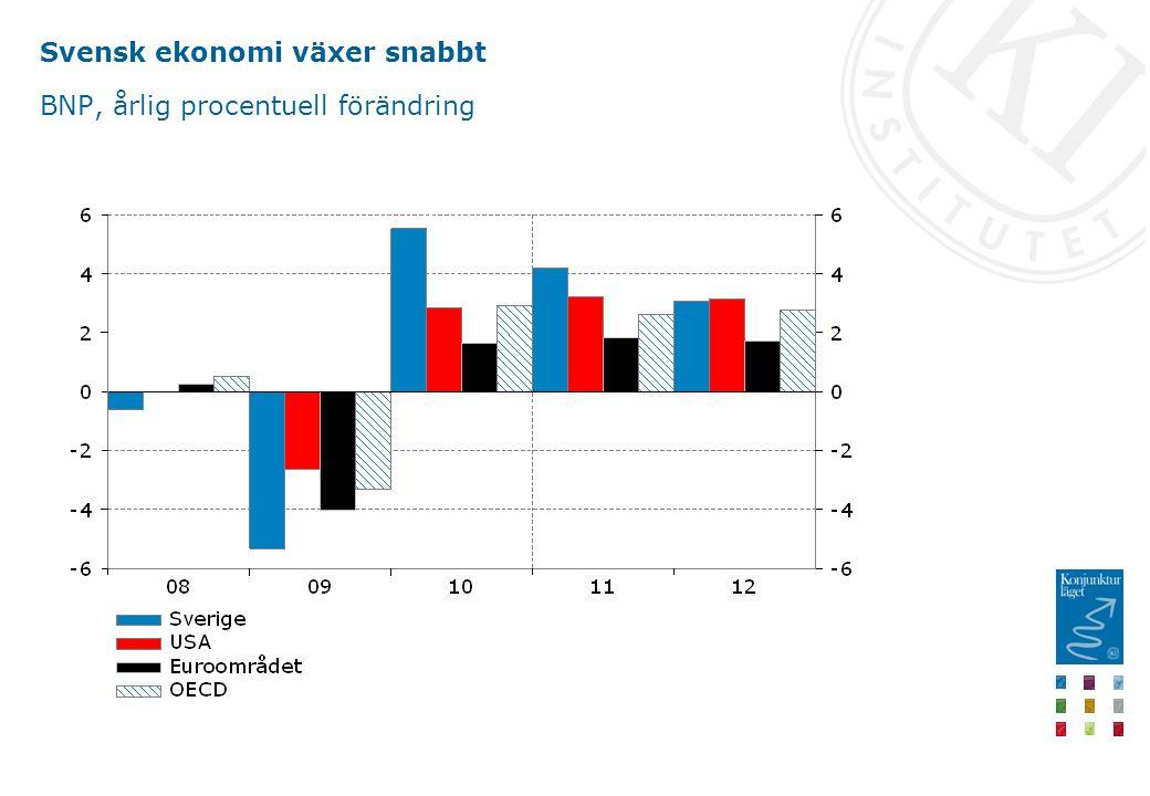 Svensk ekonomi växer snabbt BNP, årlig procentuell förändring