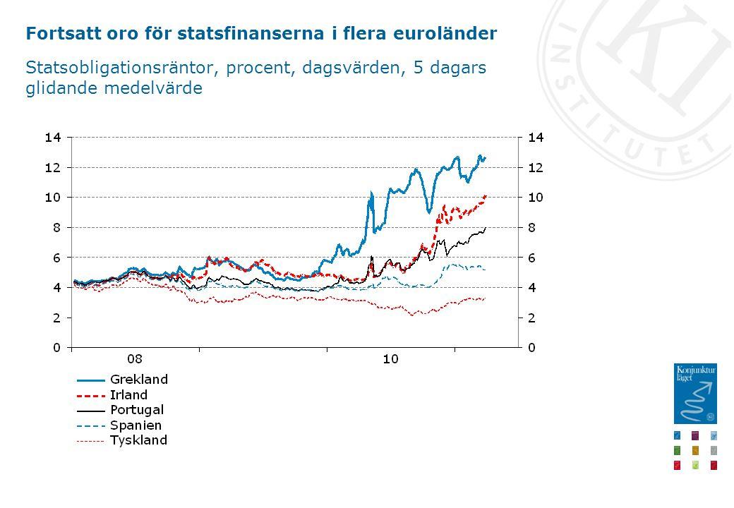Fortsatt oro för statsfinanserna i flera euroländer Statsobligationsräntor, procent, dagsvärden, 5 dagars glidande medelvärde