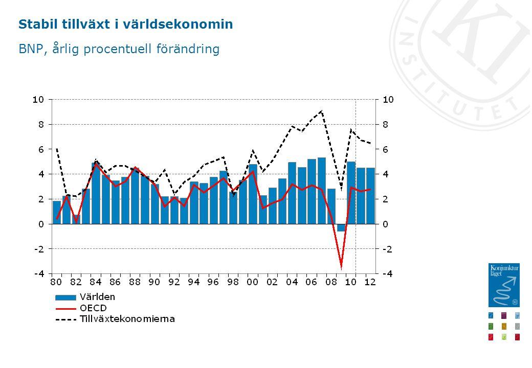 Stabil tillväxt i världsekonomin BNP, årlig procentuell förändring