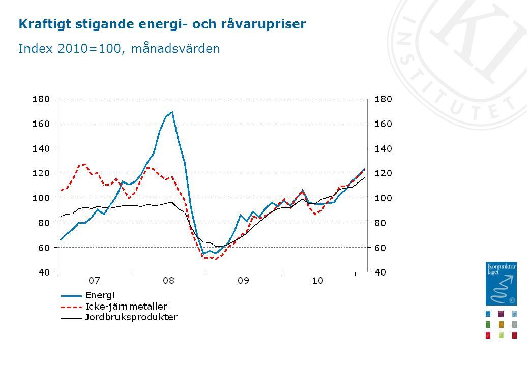 Kraftigt stigande energi- och råvarupriser Index 2010=100, månadsvärden
