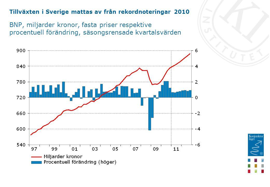 Tillväxten i Sverige mattas av från rekordnoteringar 2010 BNP, miljarder kronor, fasta priser respektive procentuell förändring, säsongsrensade kvartalsvärden