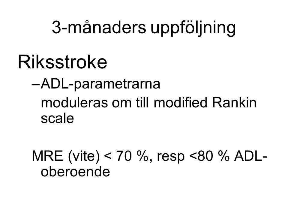 3-månaders uppföljning Riksstroke –ADL-parametrarna moduleras om till modified Rankin scale MRE (vite) < 70 %, resp <80 % ADL- oberoende